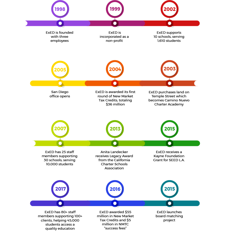 timeline-r3